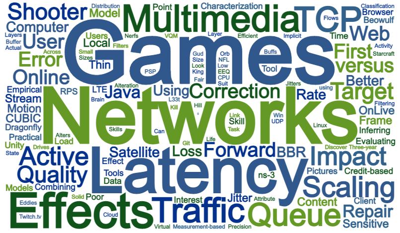 Word-cloud of Titles